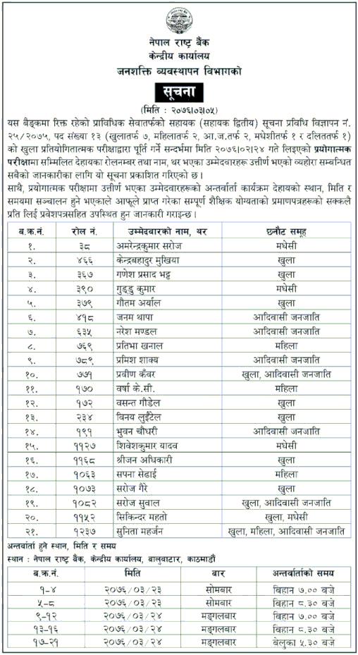 Nepal Rastra Bank Written Exam Result