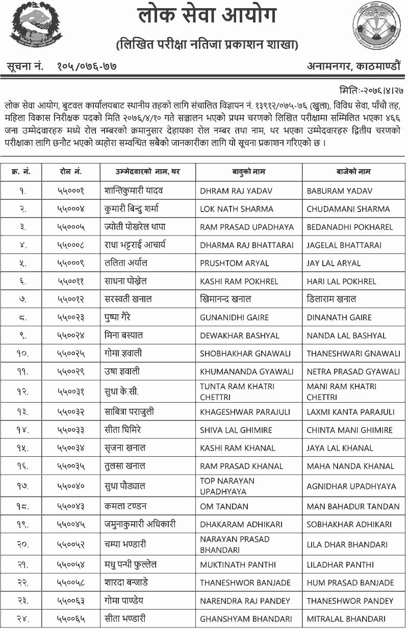 Lok Sewa 5th Level Mahila Bikas Nirikshak Written Exam Result