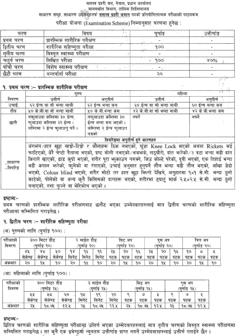 APF Nepal (Sashastra Prahari) Jawan Post Syllabus