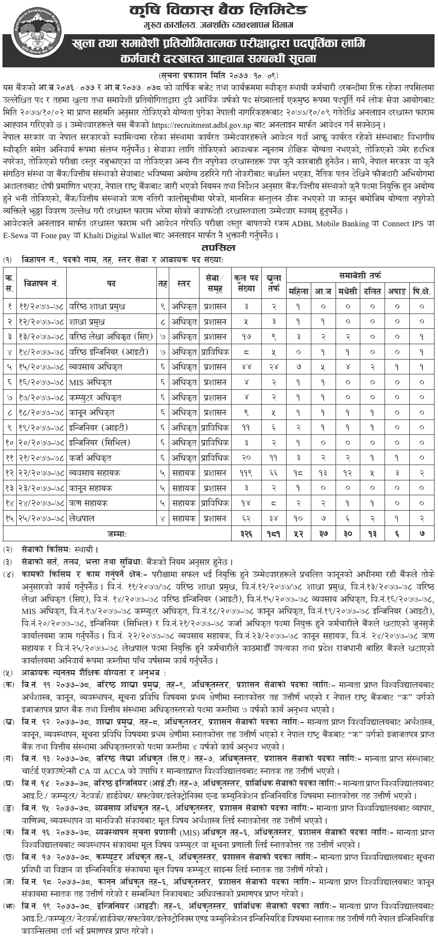 Agricultural Development Bank Limited (ADBL) Vacancy 2077