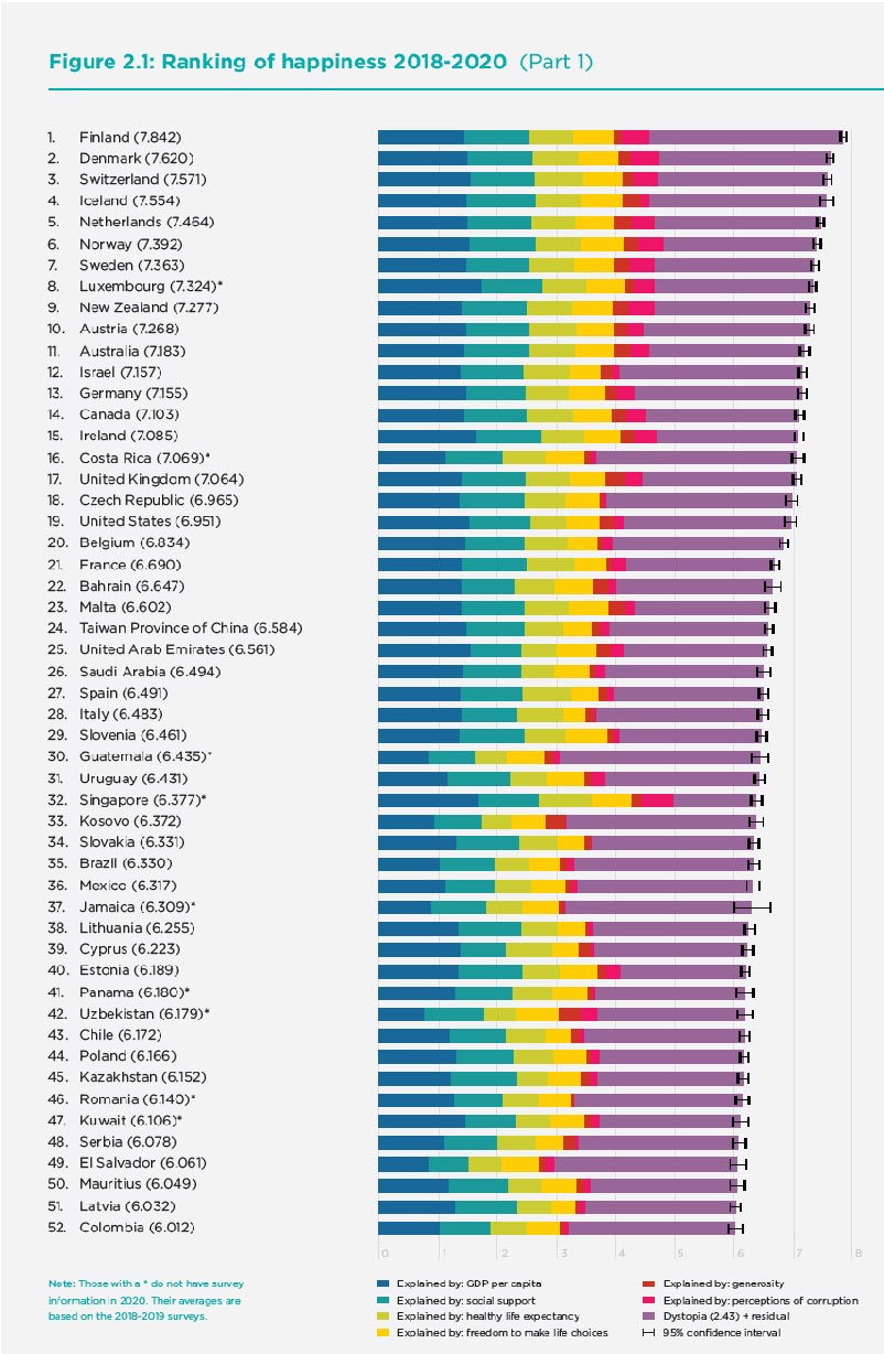 List of Happiness Countries