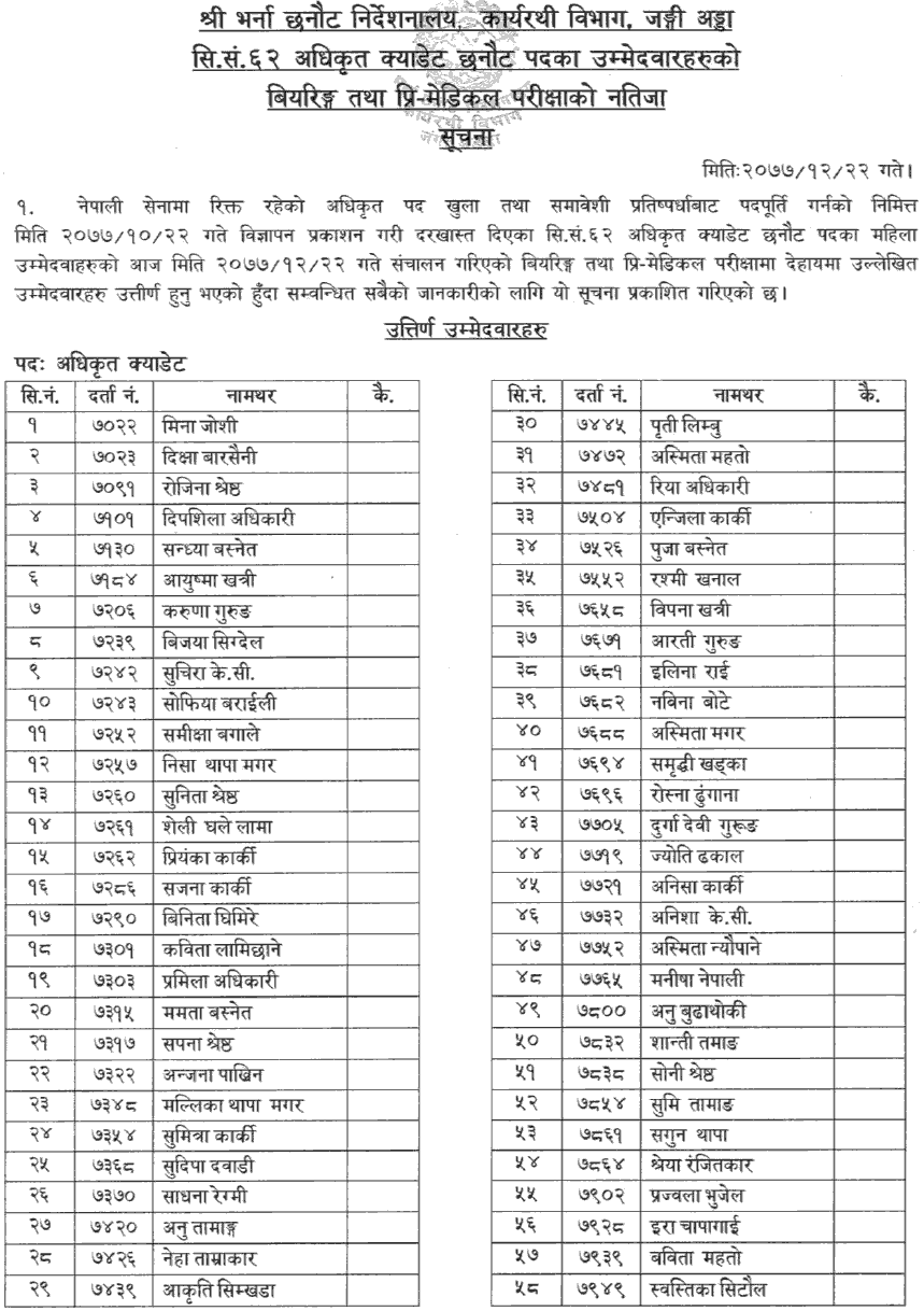 Nepal Army Officer Cadet (Women) Bearing and Pre-Medical Test Result