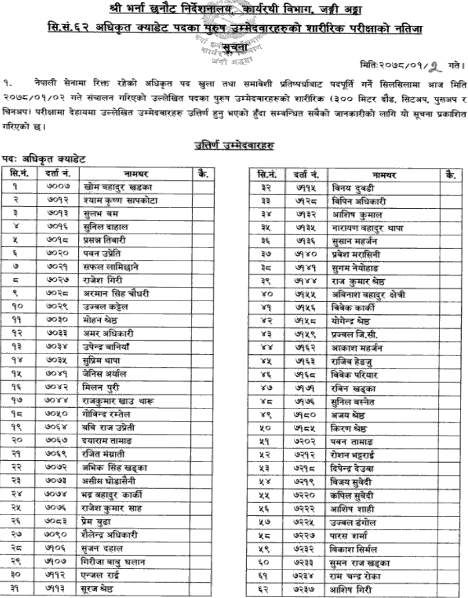 Nepal Army Published Result of Officer Cadet  Physical Test (Male Candidates)