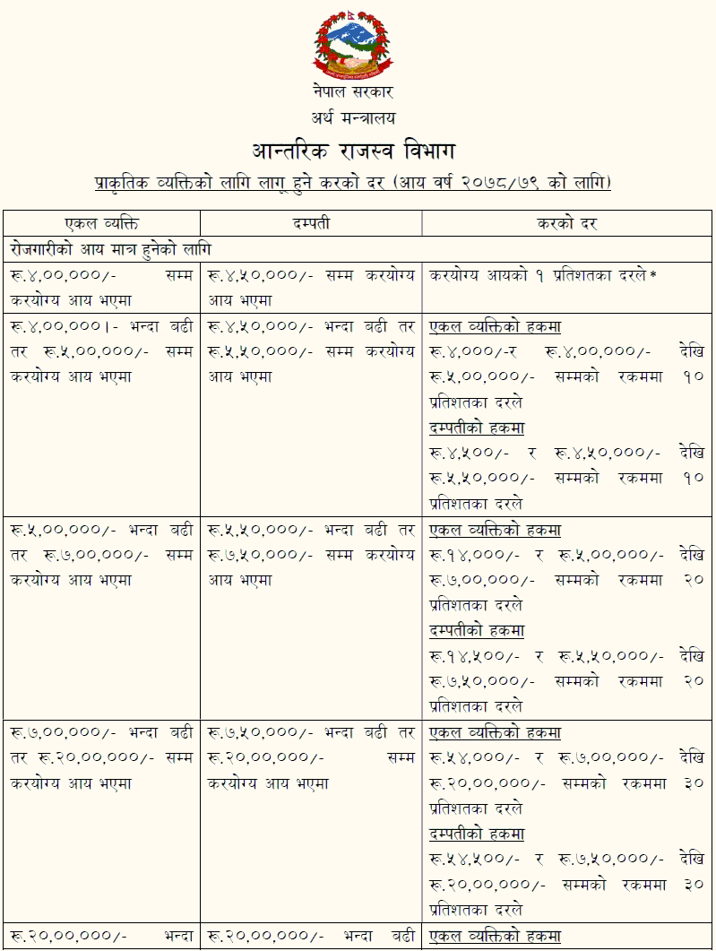 Tax Rate in Nepal1