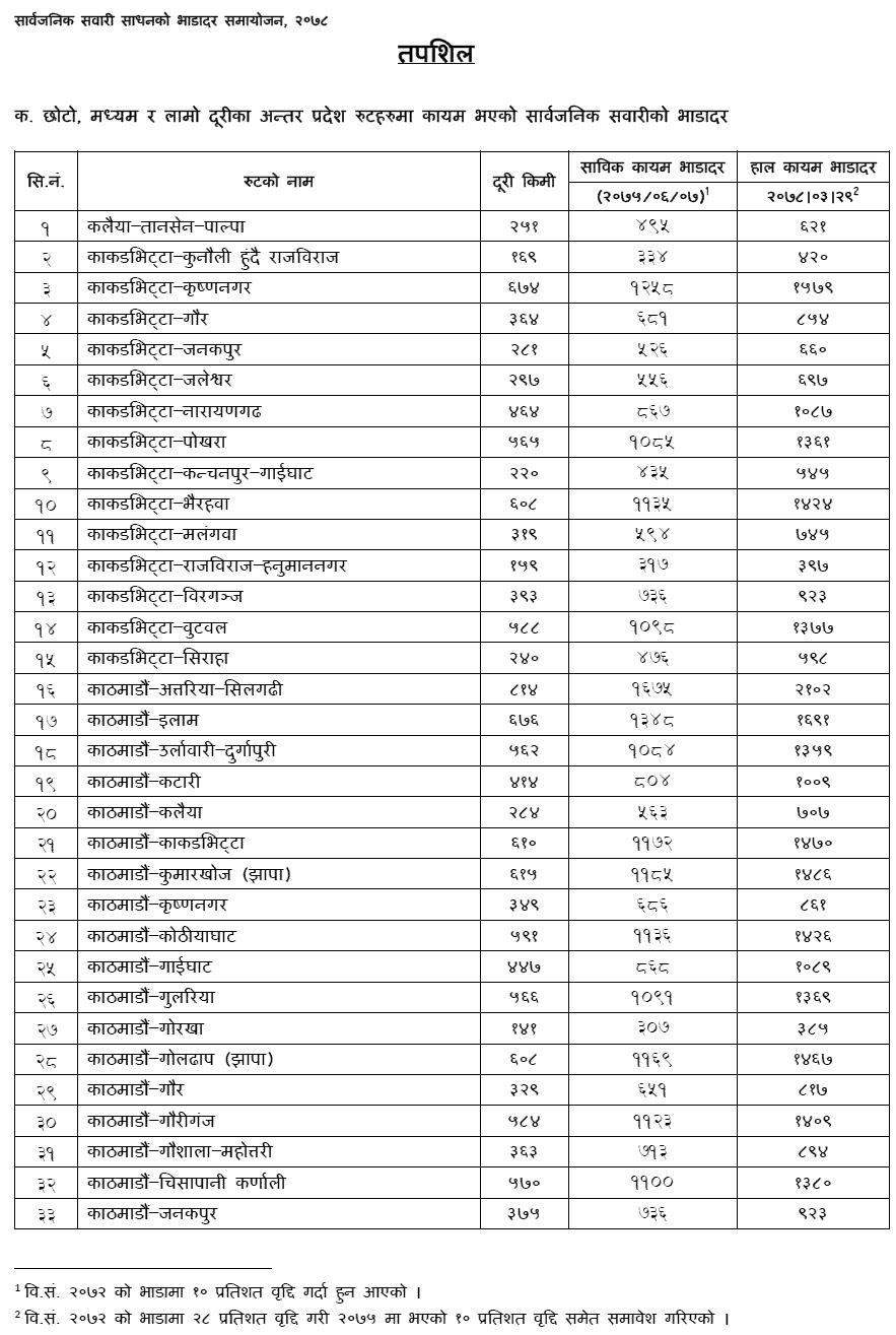 List of Public Transpiration New Fare in Nepal 1