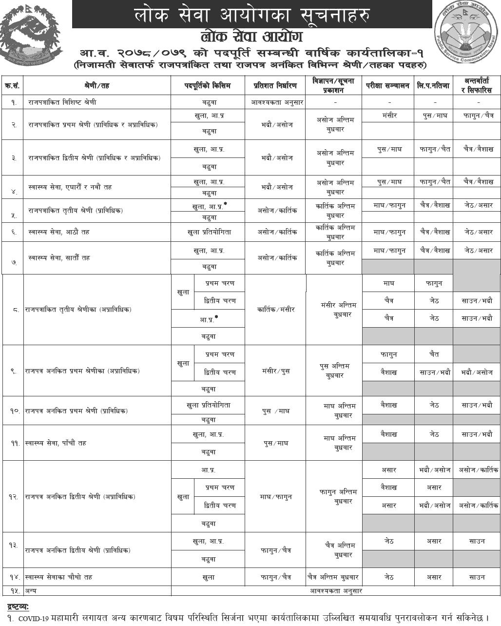 Lok Sewa Aayog Vacancy Yearly Calendar 2078-2079