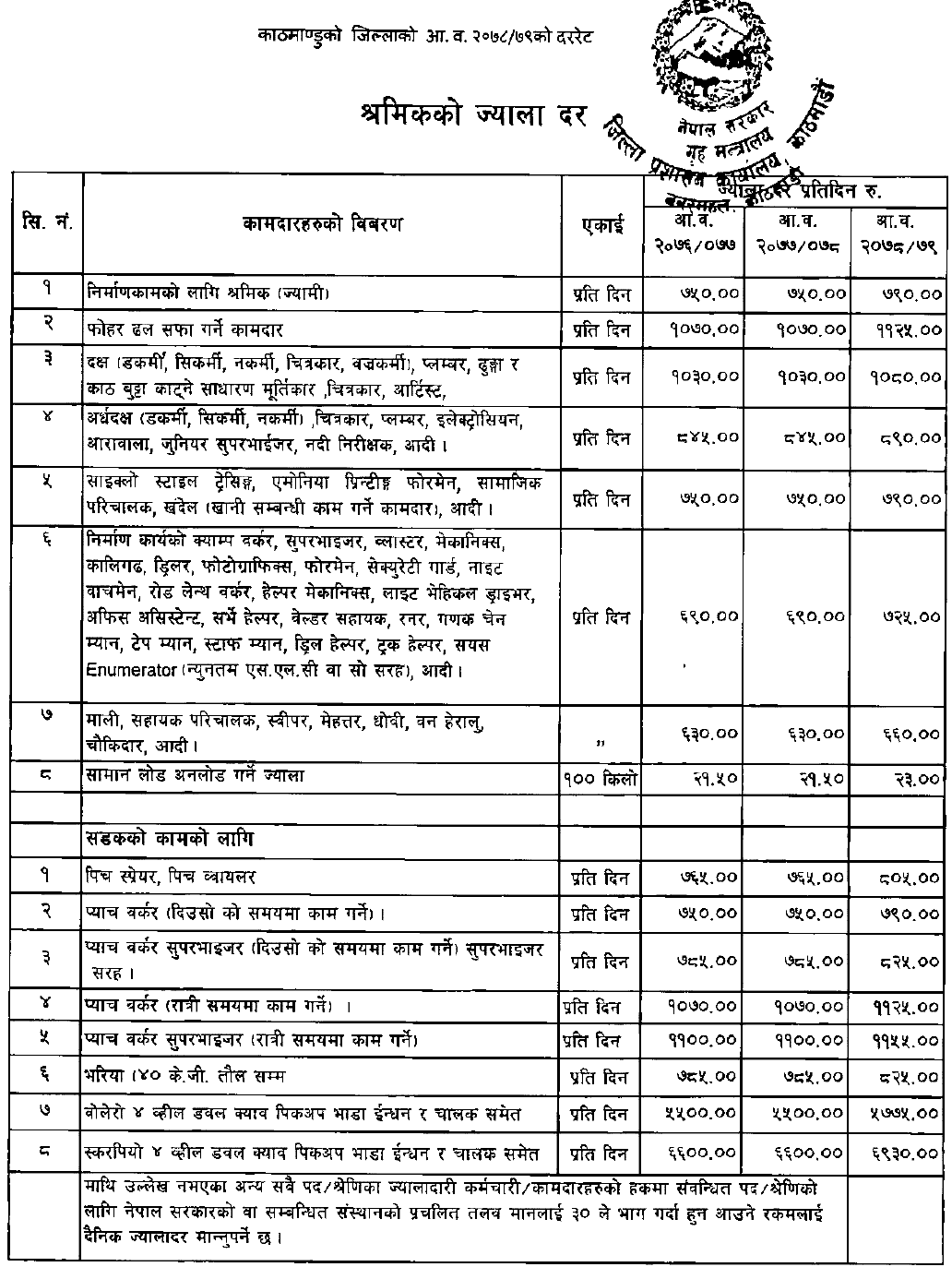 New wage Rate Fixed in Kathmandu District for the Fiscal Year 2078-79