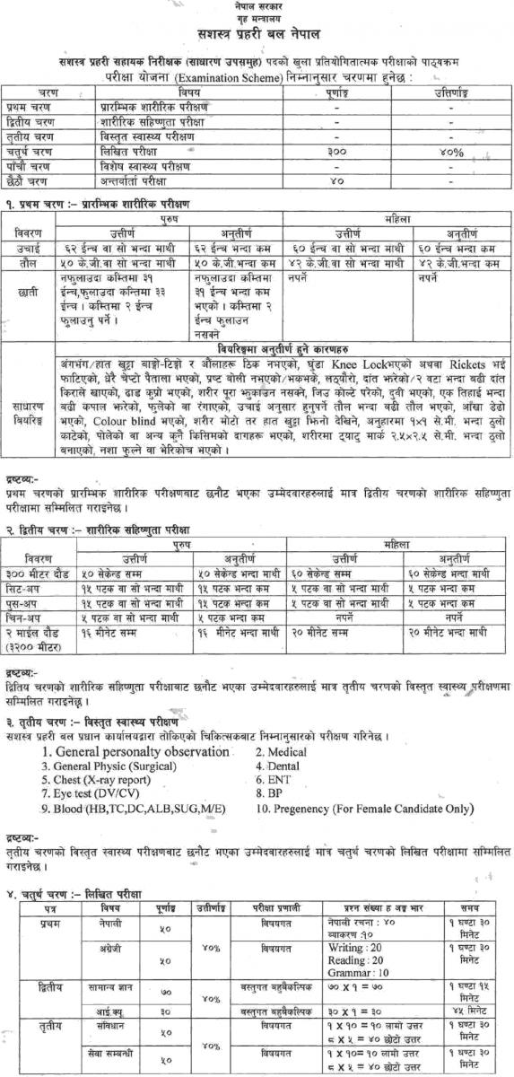 APF Nepal (Sashastra Prahari) ASI Syllabus and Sample Questions