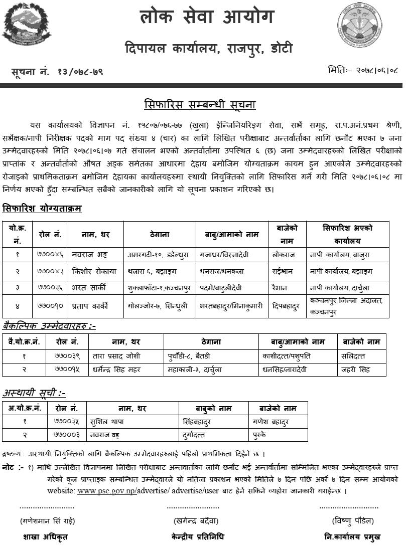Lok Sewa Aayog Dipayal Final Result of Surveyor  Survey Inspector 0