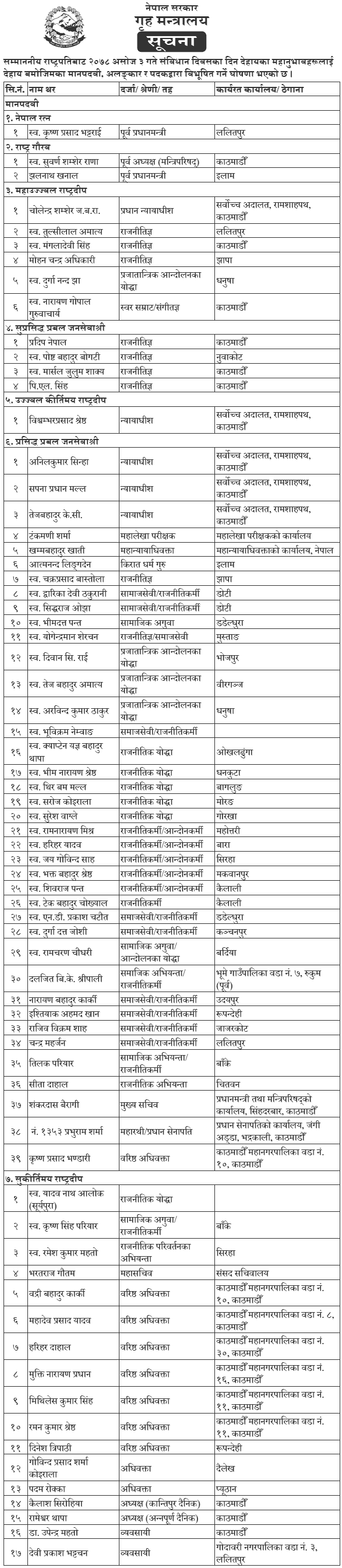 Name List of Awardees on the Occasion of Constitution Day 2078-1