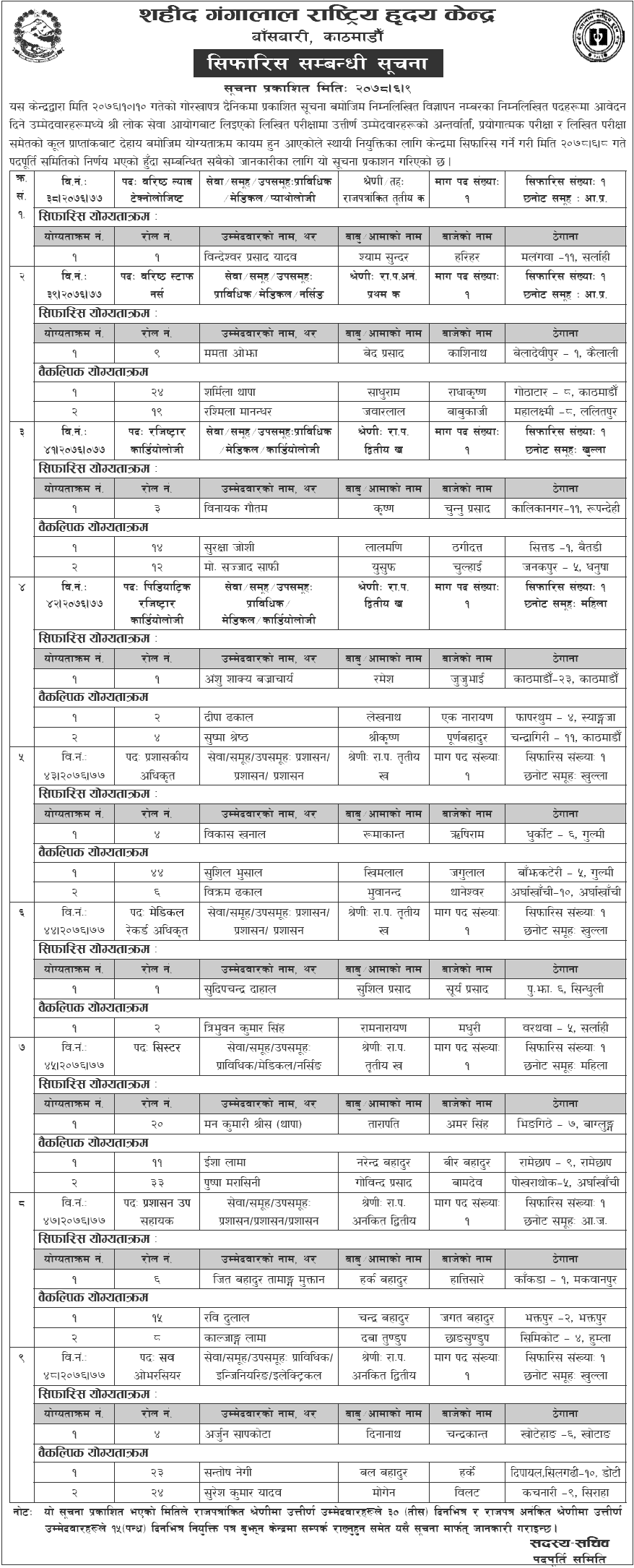 Shahid Gangalal National Heart Center Published Final Result of Various Positions